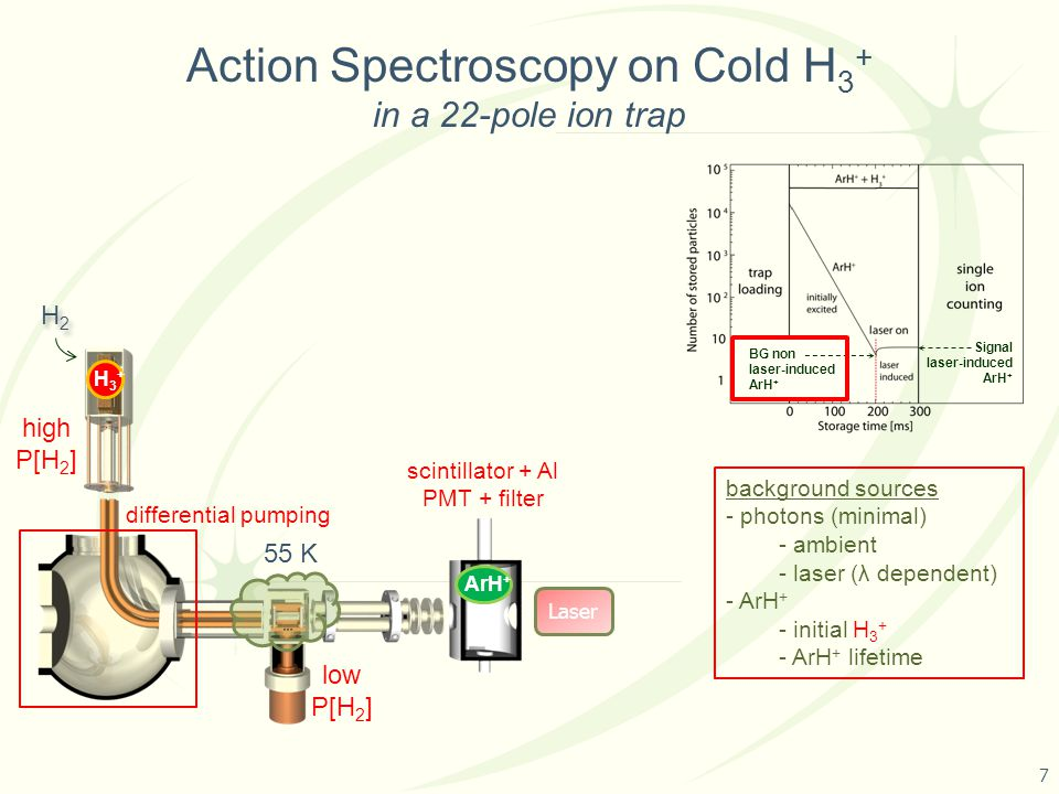 Action Spectroscopy on Cold H 3 + in a 22-pole ion trap 55 K Laser H3+H3+ ArH + H2H2 H2H2 BG non laser-induced ArH + Signal laser-induced ArH + 7 background sources - photons (minimal) - ambient - laser (λ dependent) - ArH + - initial H 3 + - ArH + lifetime differential pumping high P[H 2 ] low P[H 2 ] scintillator + Al PMT + filter