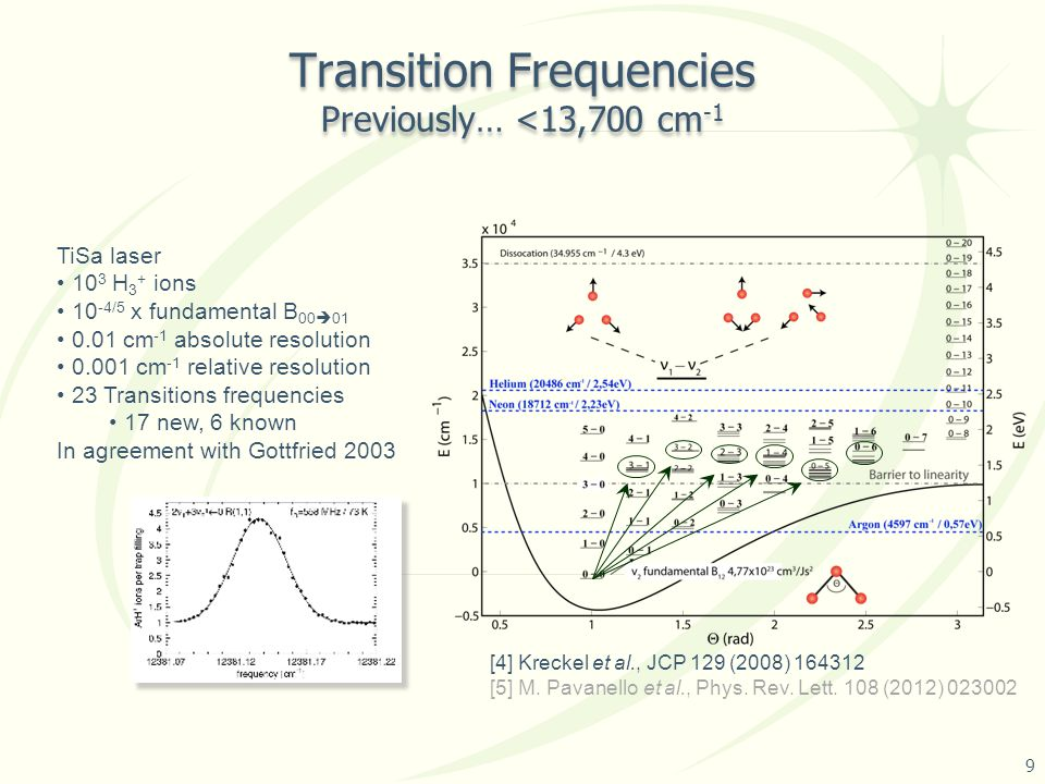 Transition Frequencies Previously… <13,700 cm -1 TiSa laser 10 3 H 3 + ions 10 -4/5 x fundamental B 00  01 0.01 cm -1 absolute resolution 0.001 cm -1 relative resolution 23 Transitions frequencies 17 new, 6 known In agreement with Gottfried 2003 [4] Kreckel et al., JCP 129 (2008) 164312 [5] M.