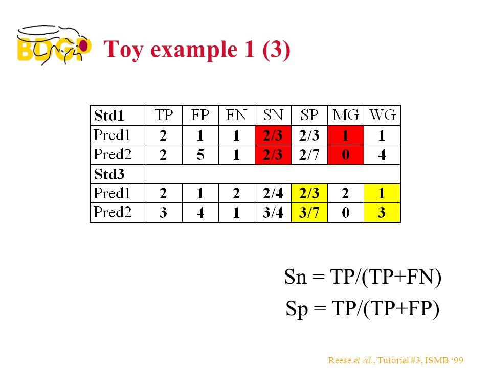 Reese et al., Tutorial #3, ISMB '99 Toy example 1 (3) Sn = TP/(TP+FN) Sp = TP/(TP+FP)