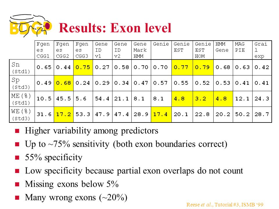 Reese et al., Tutorial #3, ISMB '99 Results: Exon level Higher variability among predictors Up to ~75% sensitivity (both exon boundaries correct) 55% specificity Low specificity because partial exon overlaps do not count Missing exons below 5% Many wrong exons (~20%)
