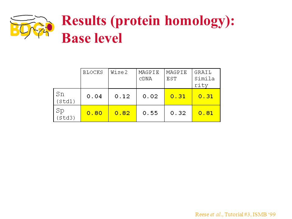 Reese et al., Tutorial #3, ISMB '99 Results (protein homology): Base level