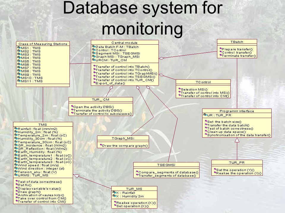 Database system for monitoring
