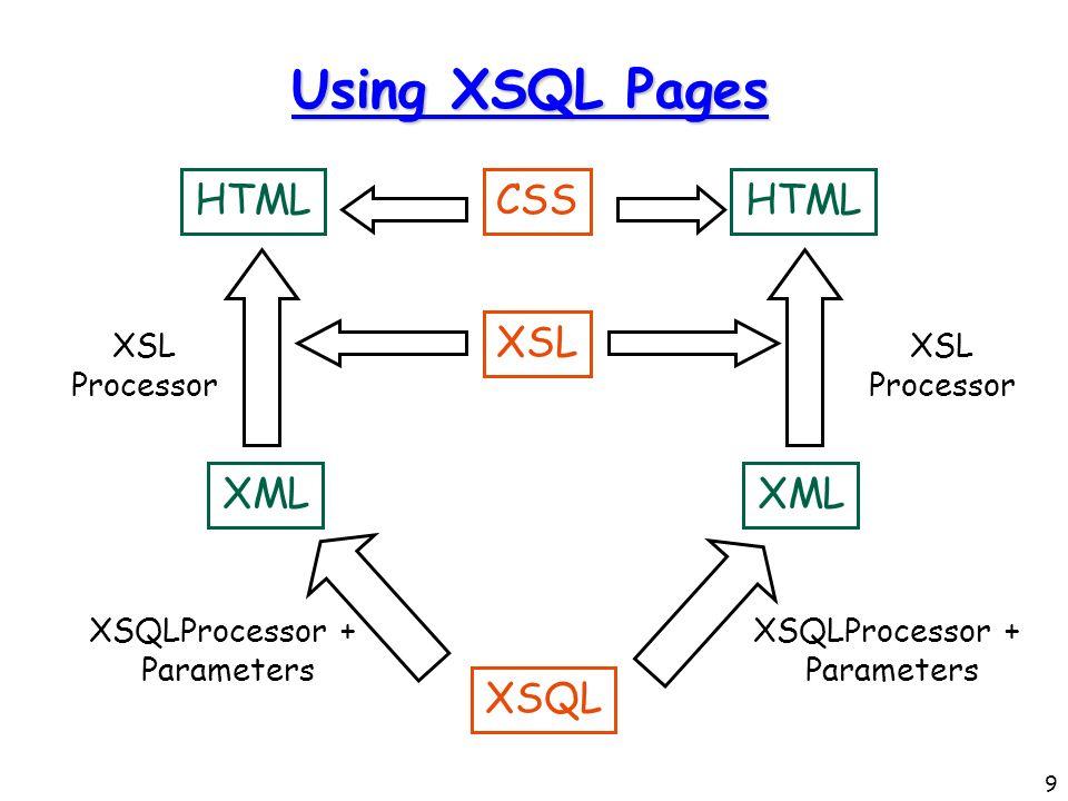 9 Using XSQL Pages CSS XSQL XSL XML XSQLProcessor + Parameters XML XSQLProcessor + Parameters HTML XSL Processor HTML XSL Processor