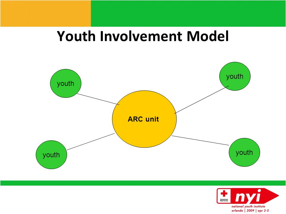 Youth Involvement with American Red Cross Through National Youth Council Through National Youth Council enthusiasticcreativediverseinspireddedicated