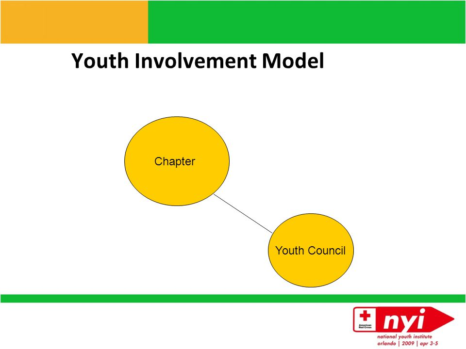 Youth Involvement Model youth ARC unit youth