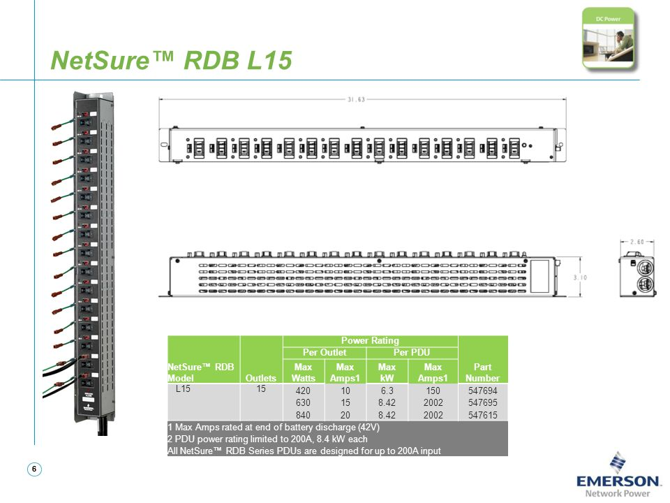 66 NetSure™ RDB L15 NetSure™ RDB ModelOutlets Power Rating Part Number Per OutletPer PDU Max Watts Max Amps1 Max kW Max Amps1 L1515 420106.3150547694
