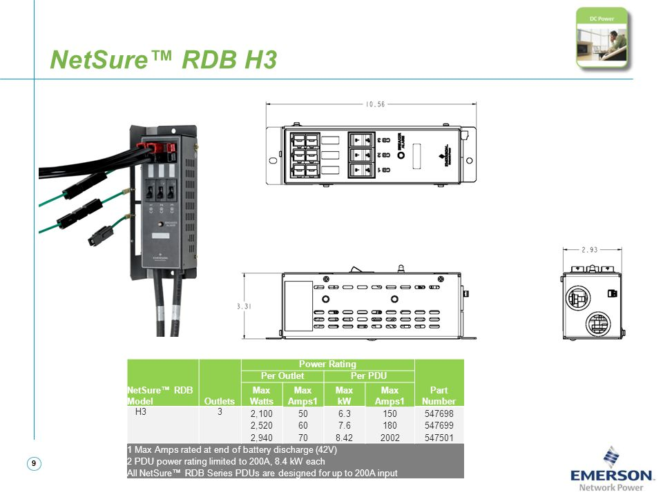 99 NetSure™ RDB H3 NetSure™ RDB ModelOutlets Power Rating Part Number Per OutletPer PDU Max Watts Max Amps1 Max kW Max Amps1 H33 2,100506.3150547698 2
