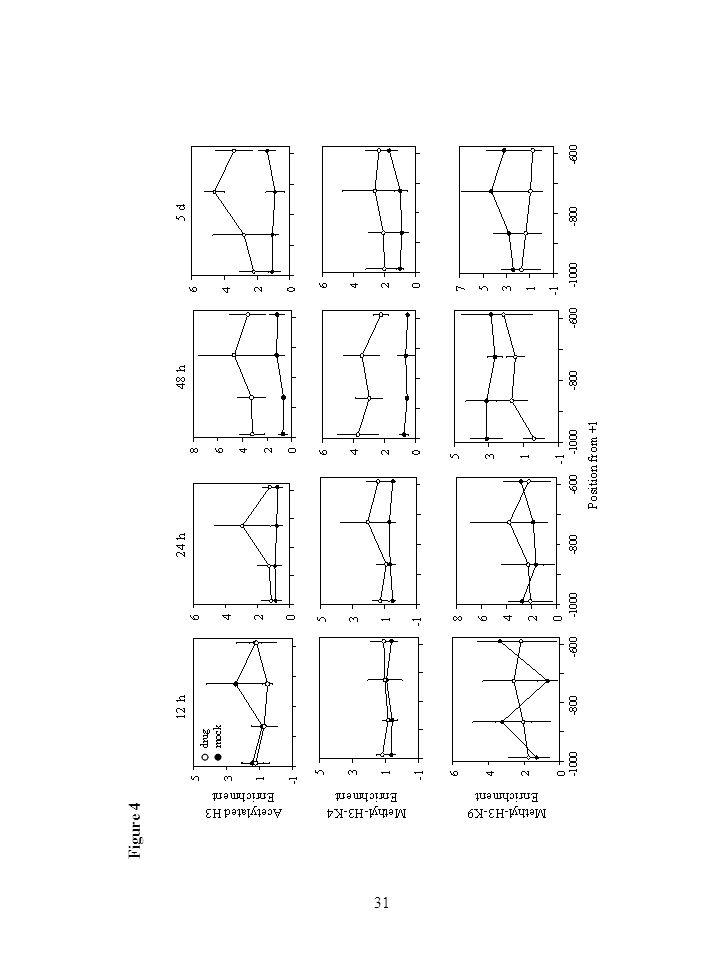 31 Figure 4