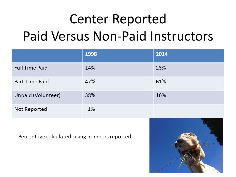 Center Reported Paid Versus Non-Paid Instructors 19982014 Full Time Paid14%23% Part Time Paid47%61% Unpaid (Volunteer)38%16% Not Reported 1% Percentage calculated using numbers reported