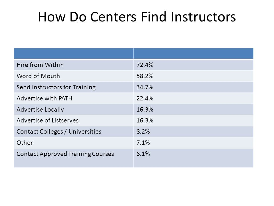 How Do Centers Find Instructors Hire from Within72.4% Word of Mouth58.2% Send Instructors for Training34.7% Advertise with PATH22.4% Advertise Locally16.3% Advertise of Listserves16.3% Contact Colleges / Universities8.2% Other7.1% Contact Approved Training Courses6.1%