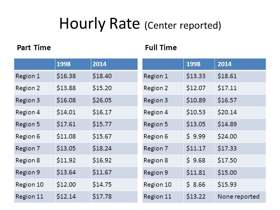 Hourly Rate (Center reported) Part Time 19982014 Region 1$16.38$18.40 Region 2$13.88$15.20 Region 3$16.08$26.05 Region 4$14.01$16.17 Region 5$17.61$15.77 Region 6$11.08$15.67 Region 7$13.05$18.24 Region 8$11.92$16.92 Region 9$13.64$11.67 Region 10$12.00$14.75 Region 11$12.14$17.78 Full Time 19982014 Region 1$13.33$18.61 Region 2$12.07$17.11 Region 3$10.89$16.57 Region 4$10.53$20.14 Region 5$13.05$14.89 Region 6$ 9.99$24.00 Region 7$11.17$17.33 Region 8$ 9.68$17.50 Region 9$11.81$15.00 Region 10$ 8.66$15.93 Region 11$13.22None reported
