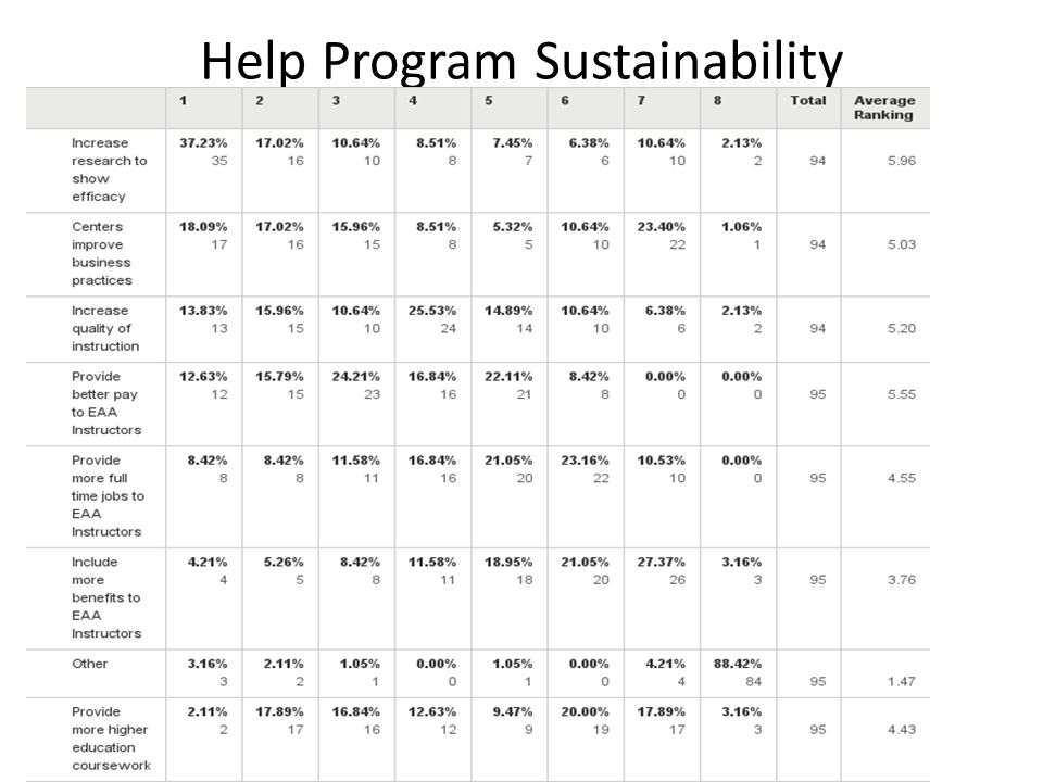 Help Program Sustainability