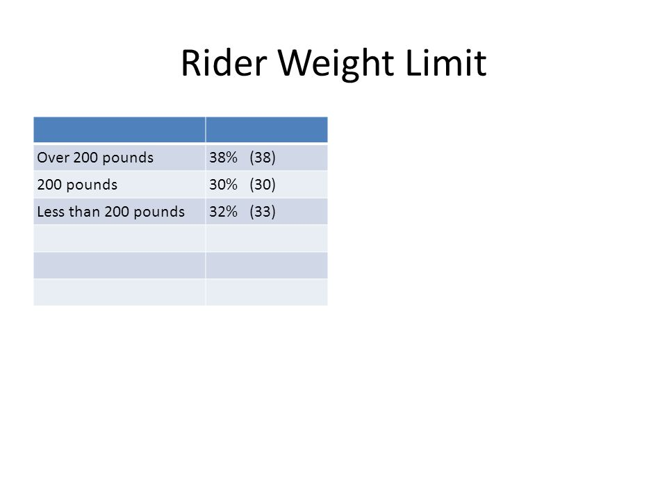 Rider Weight Limit Over 200 pounds38% (38) 200 pounds30% (30) Less than 200 pounds32% (33)