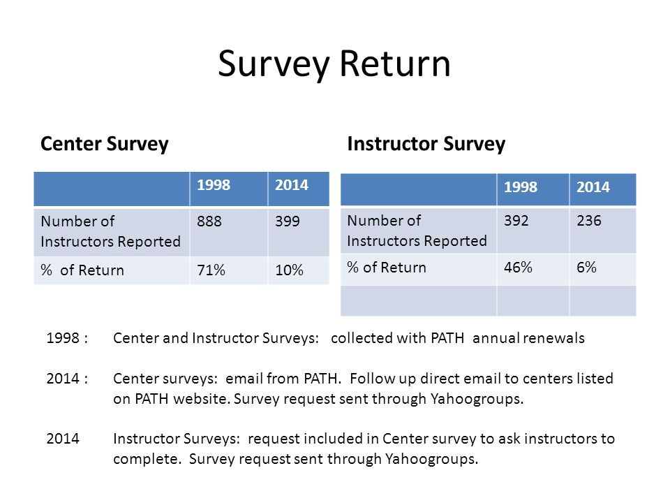 Survey Return Center Survey 19982014 Number of Instructors Reported 888399 % of Return71%10% Instructor Survey 19982014 Number of Instructors Reported 392236 % of Return46%6% 1998 : Center and Instructor Surveys: collected with PATH annual renewals 2014 : Center surveys: email from PATH.
