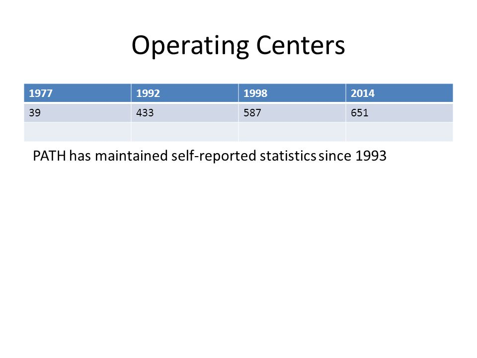 Operating Centers 1977199219982014 39433587651 PATH has maintained self-reported statistics since 1993