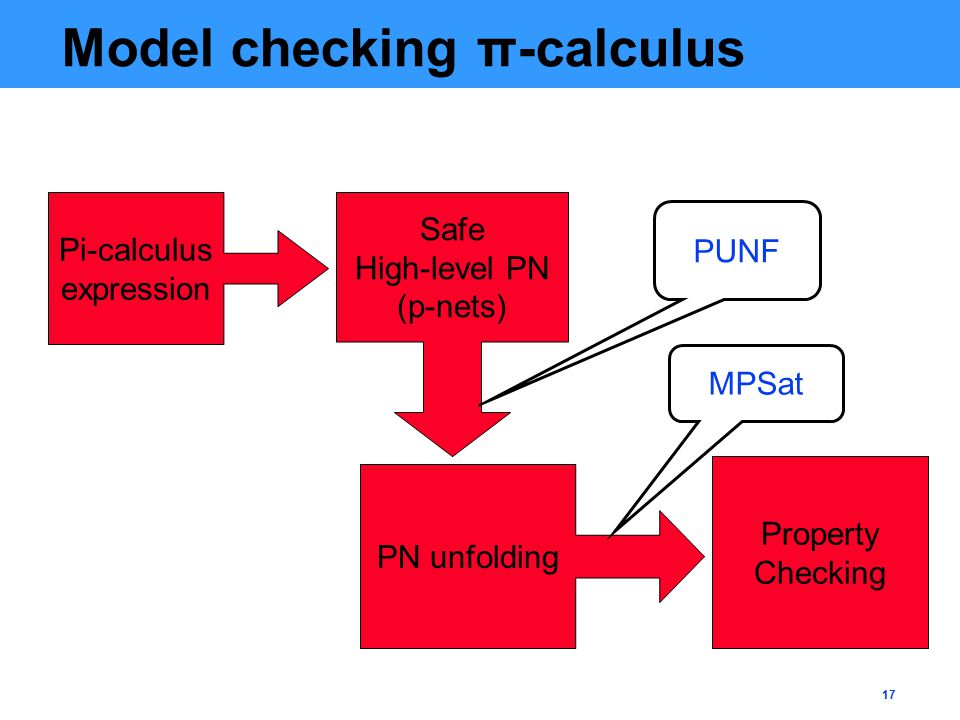 17 Model checking π-calculus Pi-calculus expression Safe High-level PN (p-nets) PN unfolding Property Checking PUNF MPSat