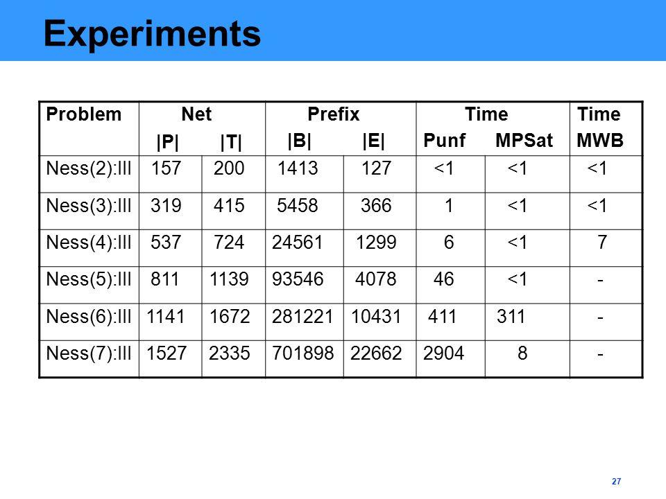27 Experiments Problem Net Prefix |B| |E| Time Punf MPSat Time MWB |P| |T| Ness(2):III 157 200 1413 127 <1 Ness(3):III 319 415 5458 366 1 <1 Ness(4):III 537 72424561 1299 6 <1 7 Ness(5):III 811113993546 4078 46 <1 - Ness(6):III1141167228122110431 411 311 - Ness(7):III15272335701898226622904 8 -