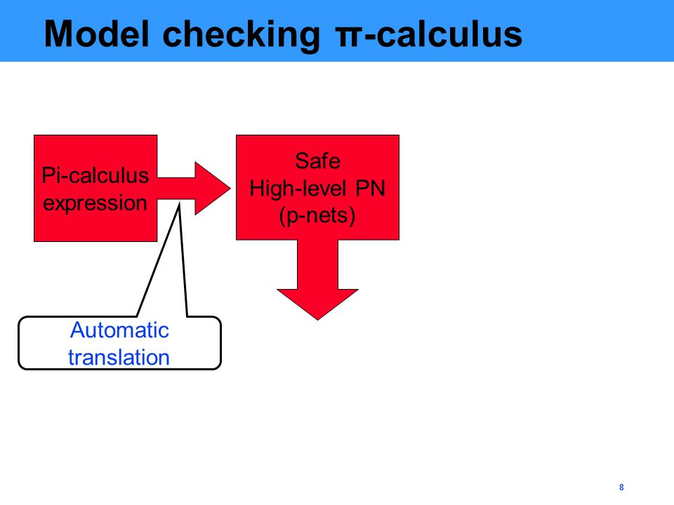 8 Model checking π-calculus Pi-calculus expression Safe High-level PN (p-nets) Automatic translation