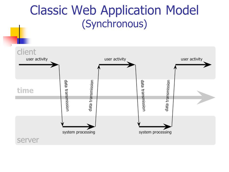 Classic Web Application Model Disadvantages? What is the user doing? WAITING Application does not allow user interaction while the information is bein