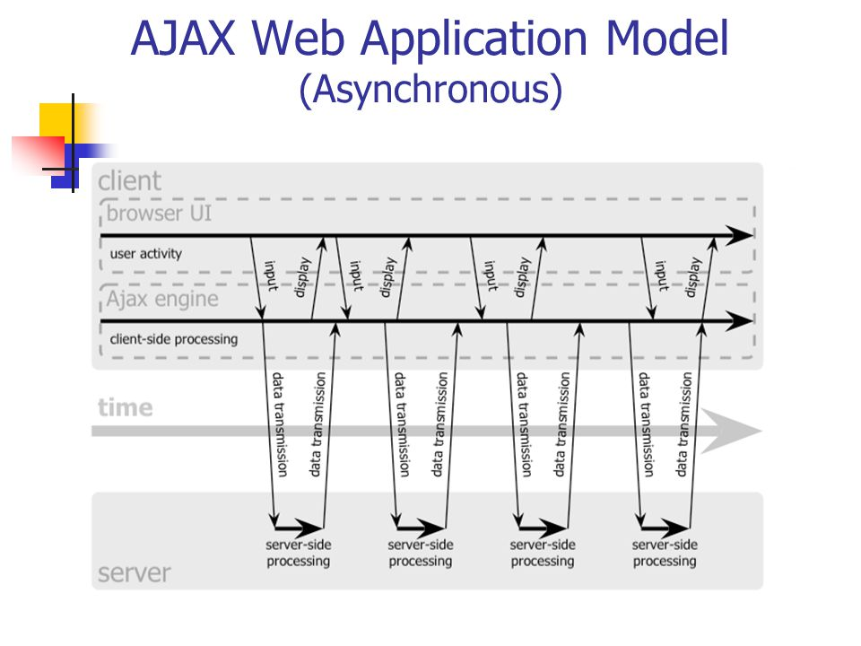 The AJAX Engine Intermediary layer between user and server Instead of just loading a webpage, browser loads the AJAX Engine Written in JavaScript Usually located in a hidden frame Responsible for displaying the user interface and communicating with the server Allows the user to interact asynchronously – independent of communication with the server Communicates with the server, usually with XML