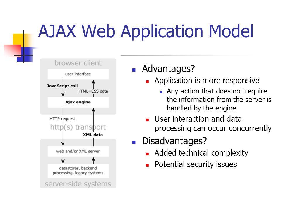 AJAX Web Application Model (Asynchronous)