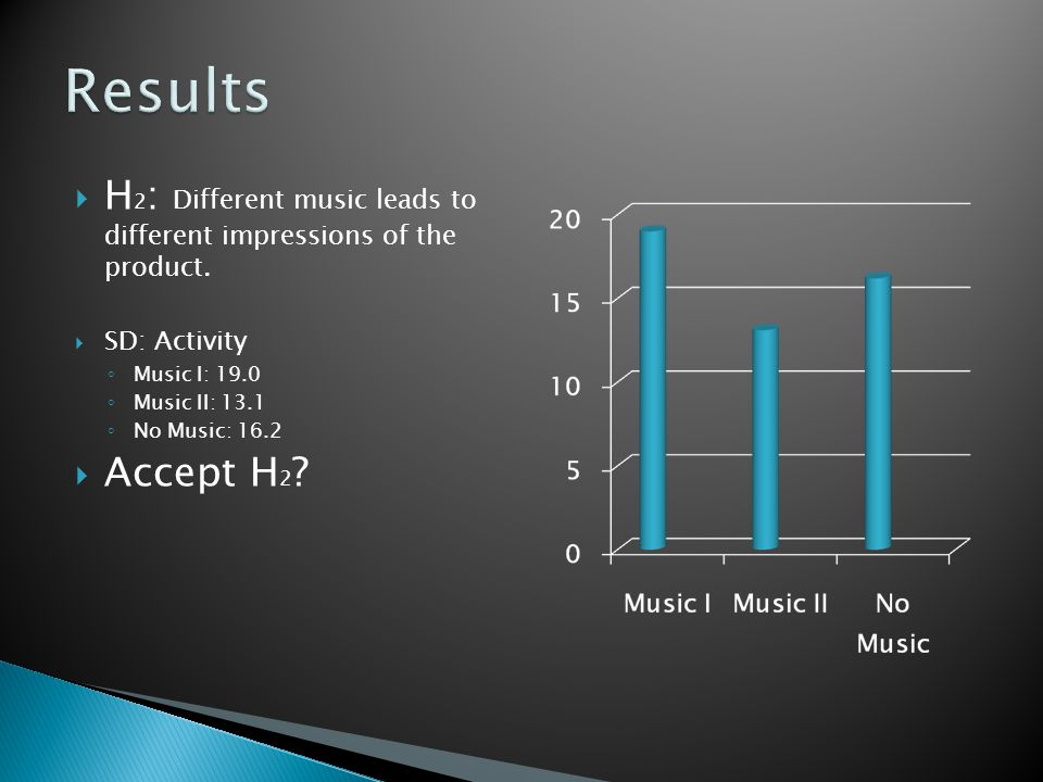  H 2 : Different music leads to different impressions of the product.