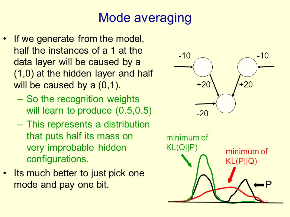 -10 +20 +20 -20 Mode averaging If we generate from the model, half the instances of a 1 at the data layer will be caused by a (1,0) at the hidden layer and half will be caused by a (0,1).