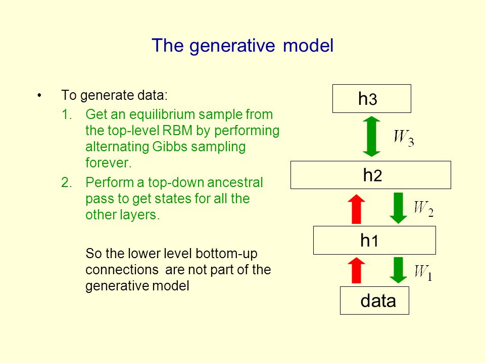 The generative model To generate data: 1.Get an equilibrium sample from the top-level RBM by performing alternating Gibbs sampling forever.