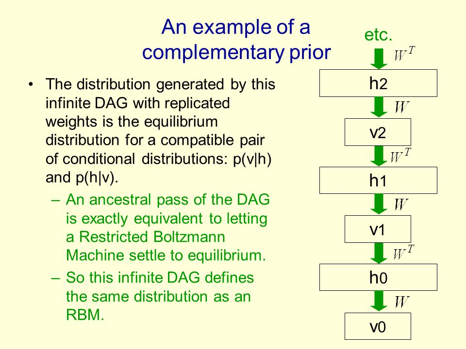 An example of a complementary prior The distribution generated by this infinite DAG with replicated weights is the equilibrium distribution for a compatible pair of conditional distributions: p(v|h) and p(h|v).