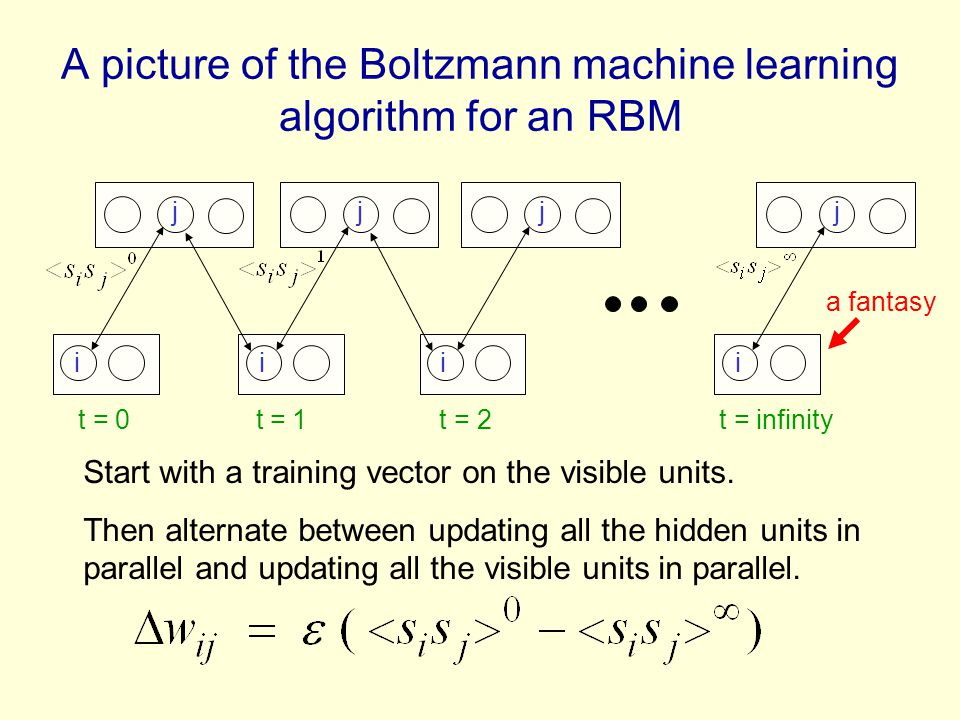 A picture of the Boltzmann machine learning algorithm for an RBM i j i j i j i j t = 0 t = 1 t = 2 t = infinity Start with a training vector on the visible units.