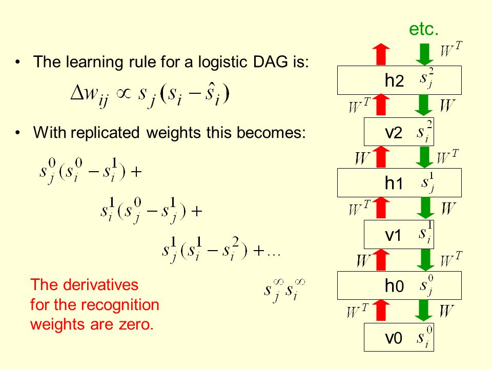 Multilayer contrastive divergence Start by learning one hidden layer.