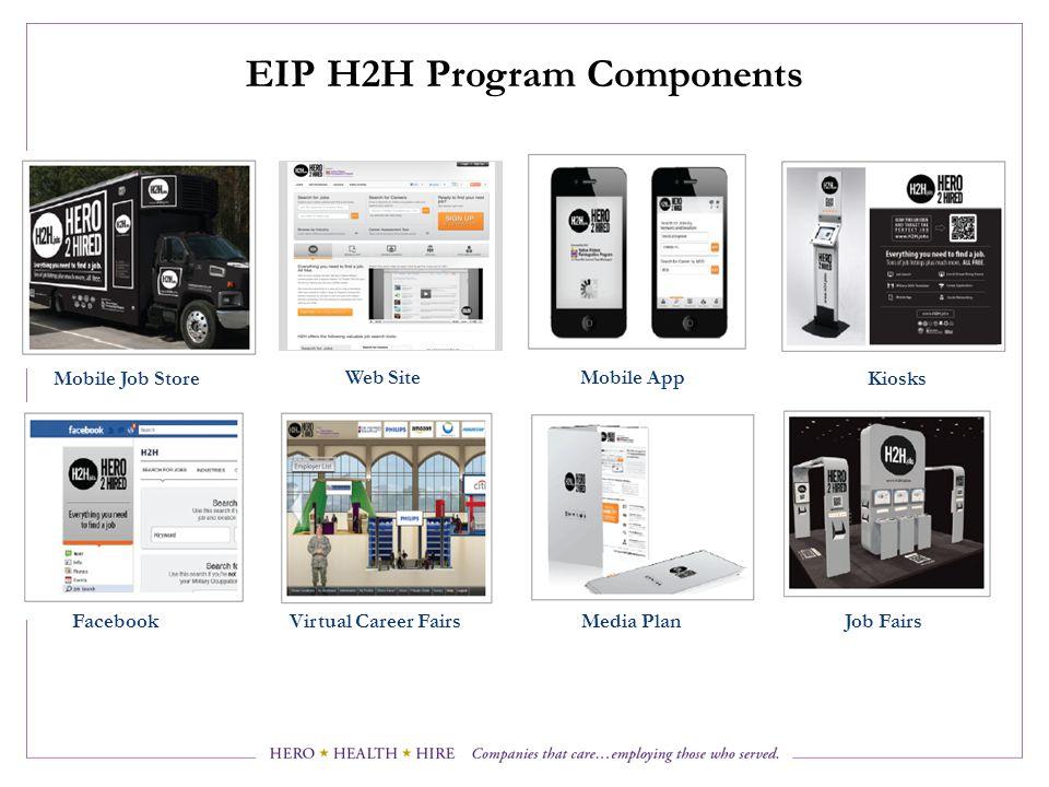 EIP H2H Program Components Kiosks Mobile App Job Fairs Web Site Mobile Job Store FacebookVirtual Career FairsMedia Plan