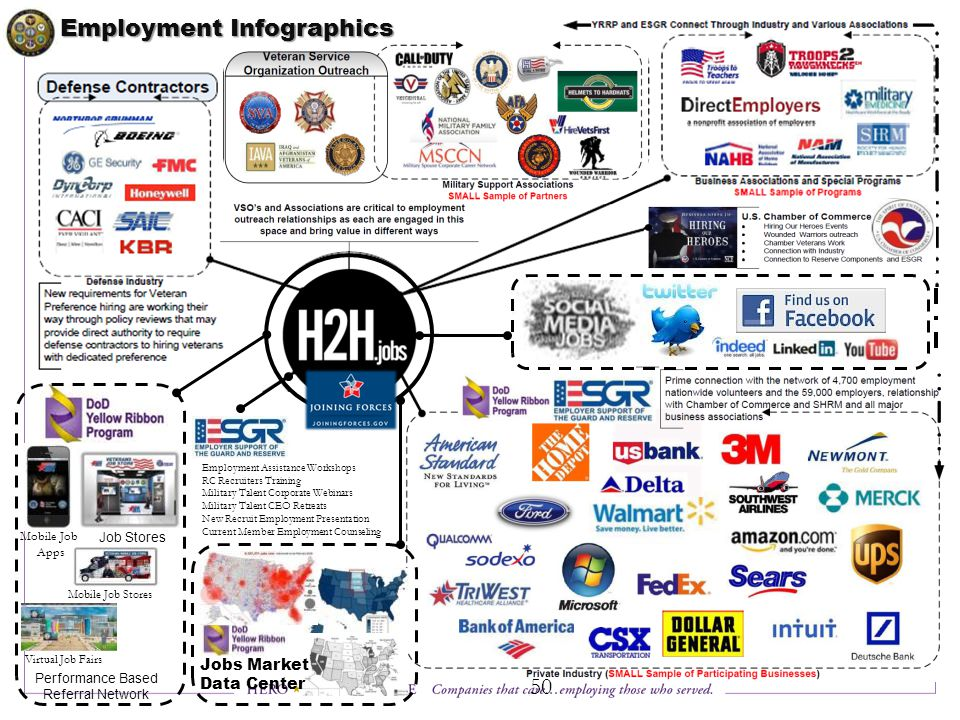 Job Stores Mobile Job Apps Mobile Job Stores Virtual Job Fairs Employment Assistance Workshops RC Recruiters Training Military Talent Corporate Webinars Military Talent CEO Retreats New Recruit Employment Presentation Current Member Employment Counseling Performance Based Referral Network Jobs Market Data Center Employment Infographics 50