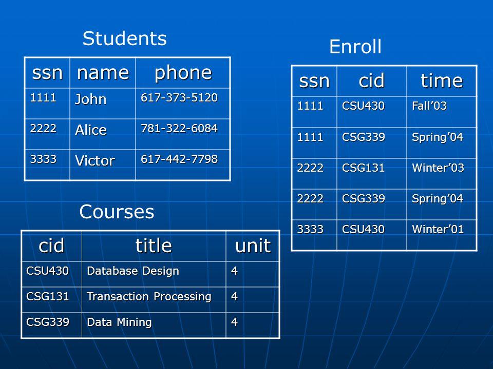 ssnnamephone 1111John617-373-5120 2222Alice781-322-6084 3333Victor617-442-7798 StudentscidtitleunitCSU430 Database Design 4 CSG131 Transaction Process