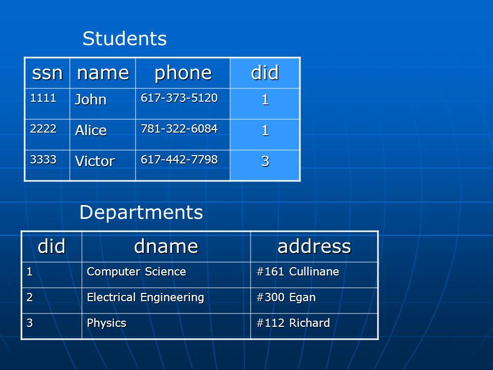ssnnamephonedid 1111John617-373-51201 2222Alice781-322-60841 3333Victor617-442-77983 Studentsdiddnameaddress1 Computer Science #161 Cullinane 2 Electr