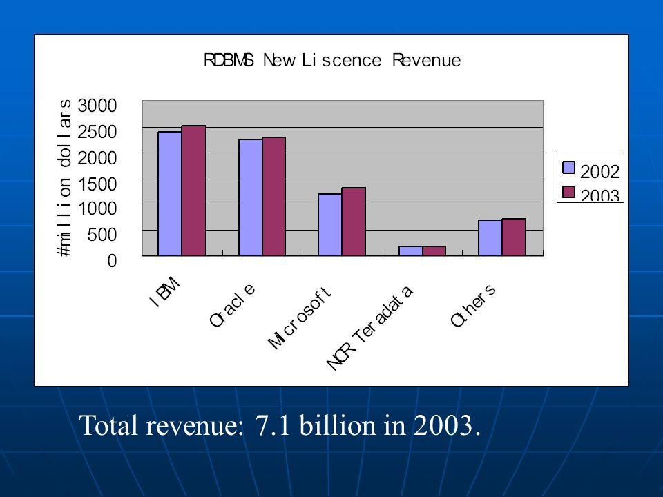 Total revenue: 7.1 billion in 2003.