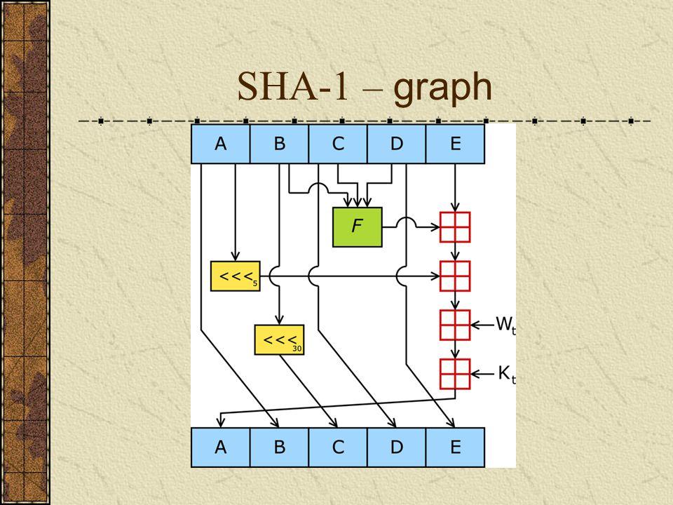 SHA-1 – graph