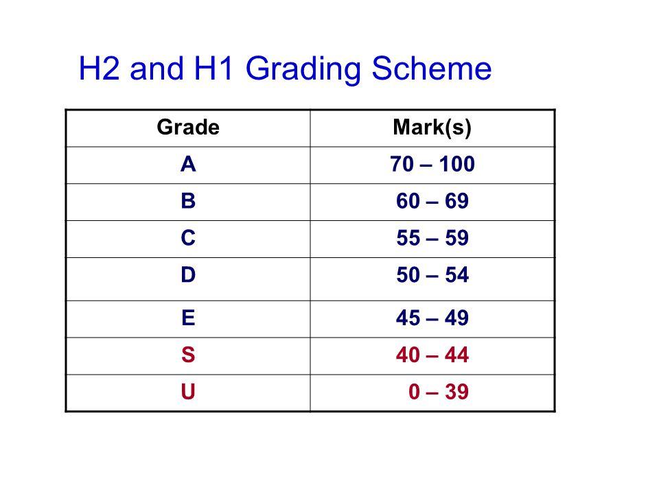 H2 and H1 Grading Scheme GradeMark(s) A70 – 100 B60 – 69 C55 – 59 D50 – 54 E45 – 49 S40 – 44 U 0 – 39