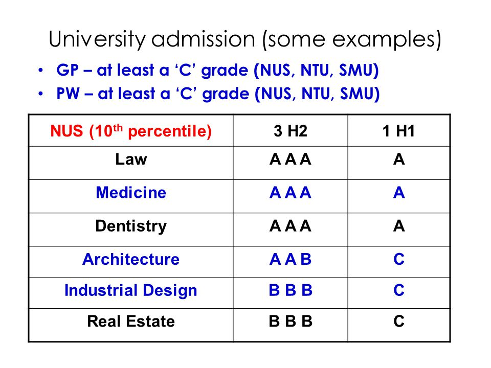 University admission (some examples) GP – at least a 'C' grade (NUS, NTU, SMU) PW – at least a 'C' grade (NUS, NTU, SMU) NUS (10 th percentile)3 H21 H1 LawA A AA MedicineA A AA DentistryA A AA ArchitectureA A BC Industrial DesignB B BC Real EstateB B BC