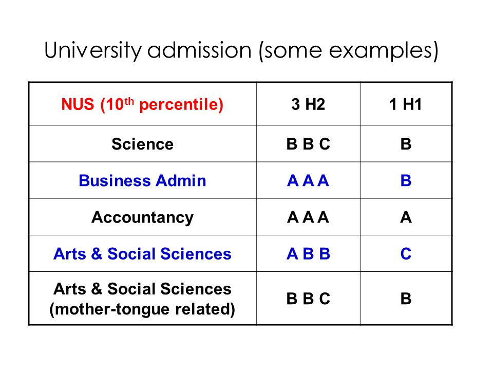University admission (some examples) NUS (10 th percentile)3 H21 H1 ScienceB B CB Business AdminA A AB AccountancyA A AA Arts & Social SciencesA B BC Arts & Social Sciences (mother-tongue related) B B CB
