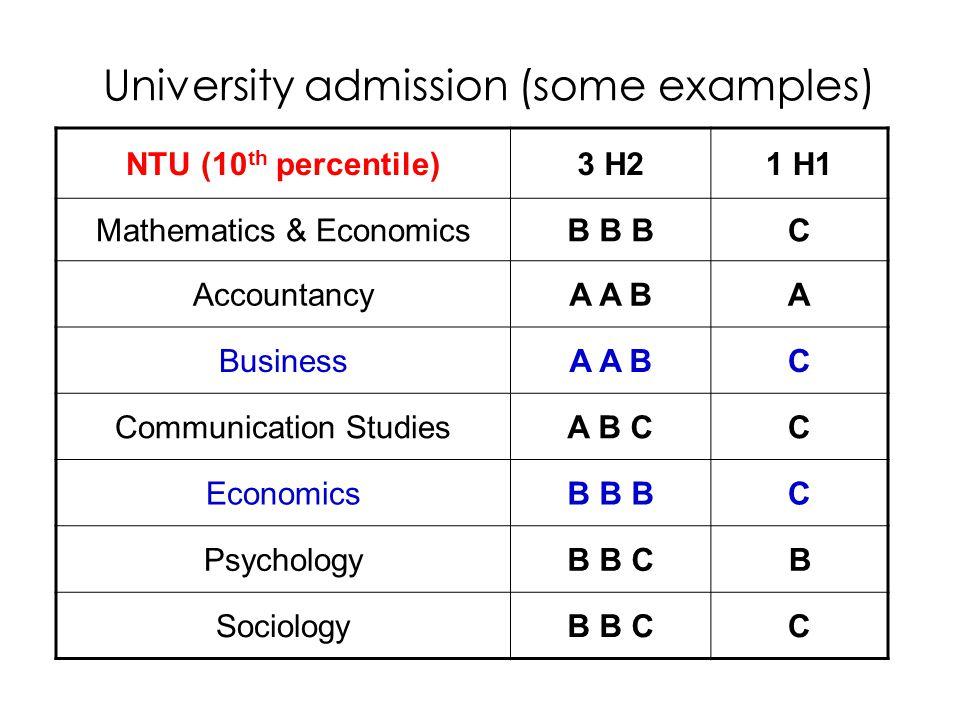University admission (some examples) NTU (10 th percentile)3 H21 H1 Mathematics & EconomicsB B BC AccountancyA A BA BusinessA A BC Communication StudiesA B CC EconomicsB B BC PsychologyB B CB SociologyB B CC