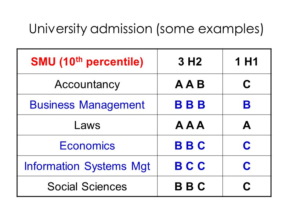 University admission (some examples) SMU (10 th percentile)3 H21 H1 AccountancyA A BC Business ManagementB B BB LawsA A AA EconomicsB B CC Information Systems MgtB C CC Social SciencesB B CC