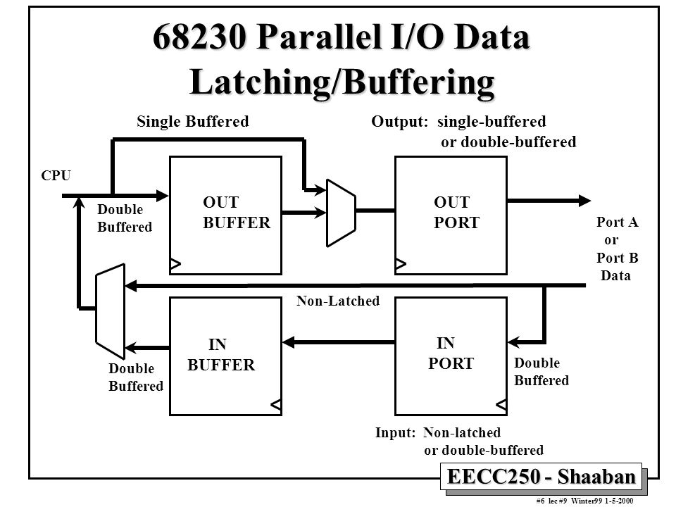 EECC250 - Shaaban #6 lec #9 Winter99 1-5-2000 68230 Parallel I/O Data Latching/Buffering Port A or Port B Data OUT BUFFER IN BUFFER OUT PORT IN PORT O