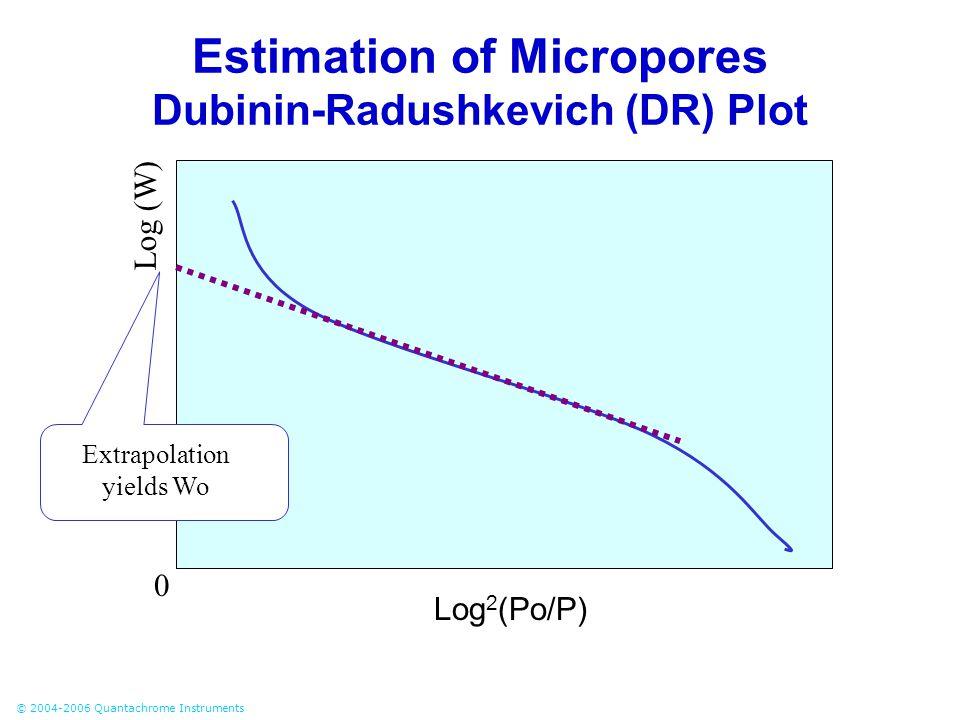 © 2004-2006 Quantachrome Instruments Log 2 (Po/P) Log (W) Extrapolation yields Wo Estimation of Micropores Dubinin-Radushkevich (DR) Plot 0