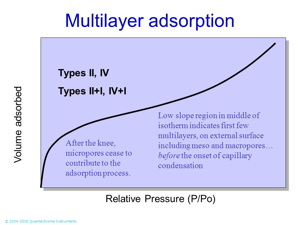 Multilayer adsorption Types II, IV Types II+I, IV+I Relative Pressure (P/Po) Volume adsorbed After the knee, micropores cease to contribute to the ads