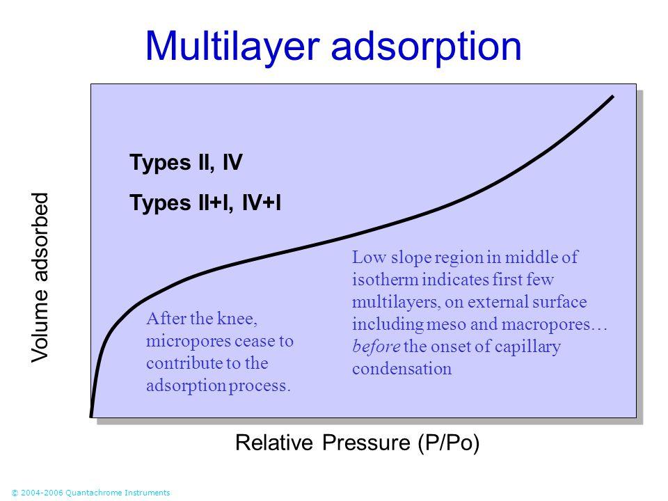 © 2004-2006 Quantachrome Instruments Pore Filling Pressures for Nitrogen in Cylindrical Silica Pores at 77 K (Neimark et al, 1998)