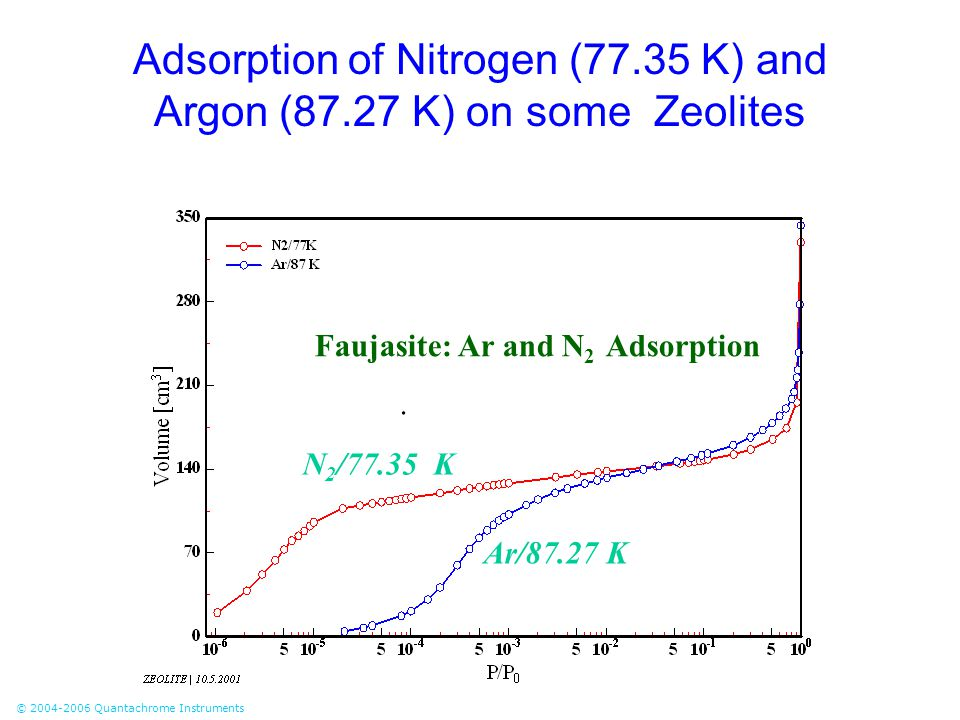 © 2004-2006 Quantachrome Instruments Adsorption of Nitrogen (77.35 K) and Argon (87.27 K) on some Zeolites N 2 /77.35 K Ar/87.27 K Faujasite: Ar and N