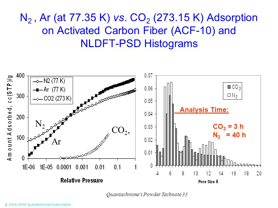 © 2004-2006 Quantachrome Instruments N 2, Ar (at 77.35 K) vs. CO 2 (273.15 K) Adsorption on Activated Carbon Fiber (ACF-10) and NLDFT-PSD Histograms N