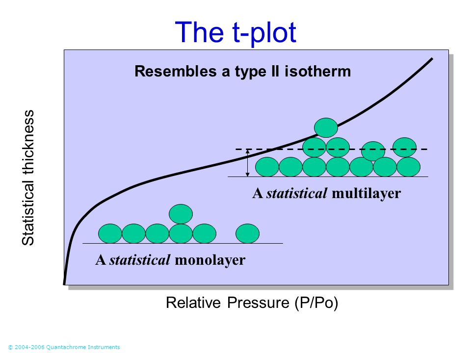 © 2004-2006 Quantachrome Instruments The t-plot Resembles a type II isotherm Relative Pressure (P/Po) Statistical thickness A statistical monolayer A