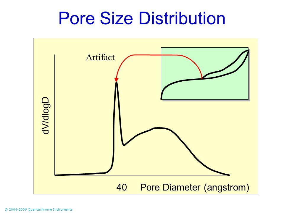 © 2004-2006 Quantachrome Instruments Pore Size Distribution 40Pore Diameter (angstrom) dV/dlogD Artifact